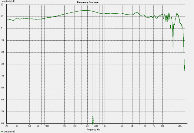 total response of Delta12LFA on its side, plus HF144/LTH141 combo, crossed at 900hz. Gated. Measured @ 1M from WG